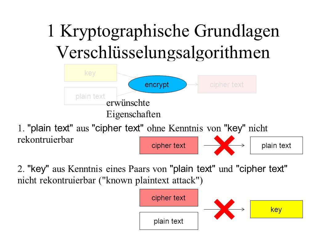 1 Kryptographische Grundlagen Verschlüsselungsalgorithmen plain text cipher text key encrypt erwünschte Eigenschaften plain textcipher text 1.