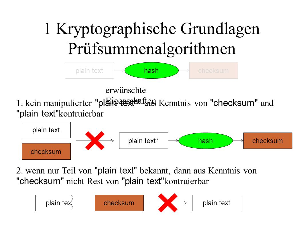 1 Kryptographische Grundlagen Prüfsummenalgorithmen plain textchecksumhash erwünschte Eigenschaften plain text* 1. kein manipulierter
