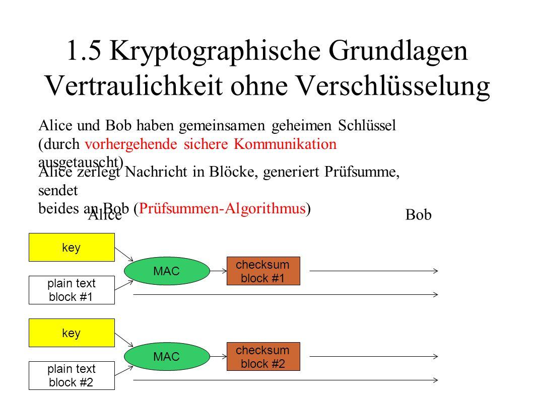 1.5 Kryptographische Grundlagen Vertraulichkeit ohne Verschlüsselung Alice und Bob haben gemeinsamen geheimen Schlüssel (durch vorhergehende sichere Kommunikation ausgetauscht) plain text block #1 key checksum block #1 MAC AliceBob Alice zerlegt Nachricht in Blöcke, generiert Prüfsumme, sendet beides an Bob (Prüfsummen-Algorithmus) plain text block #2 key checksum block #2 MAC