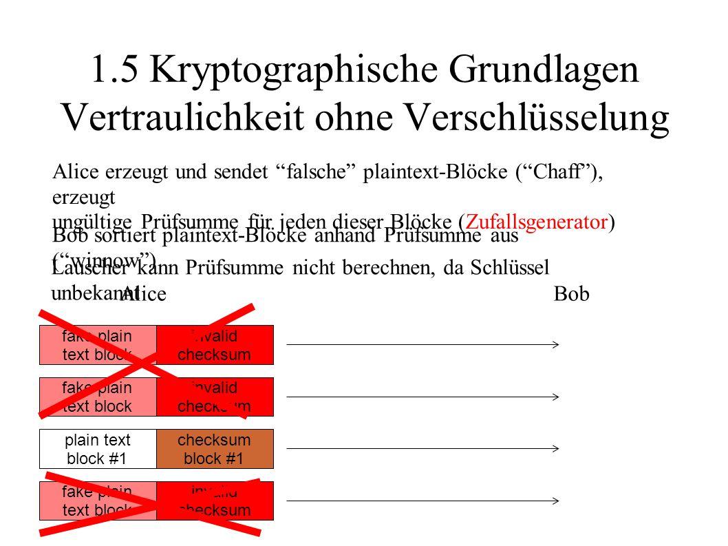 1.5 Kryptographische Grundlagen Vertraulichkeit ohne Verschlüsselung Alice erzeugt und sendet falsche plaintext-Blöcke ( Chaff ), erzeugt ungültige Prüfsumme für jeden dieser Blöcke (Zufallsgenerator) plain text block #1 checksum block #1 AliceBob fake plain text block invalid checksum fake plain text block invalid checksum fake plain text block invalid checksum fake plain text block invalid checksum fake plain text block invalid checksum fake plain text block invalid checksum fake plain text block invalid checksum Bob sortiert plaintext-Blöcke anhand Prüfsumme aus ( winnow ) Lauscher kann Prüfsumme nicht berechnen, da Schlüssel unbekannt