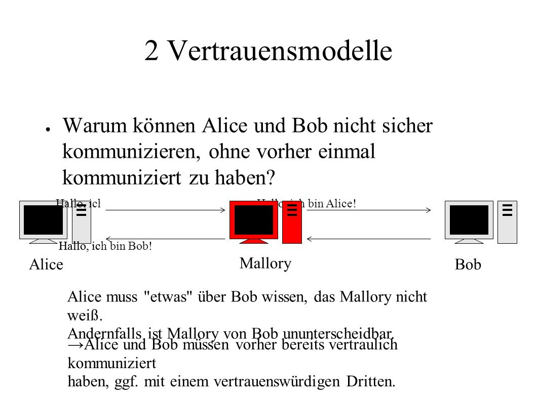 2 Vertrauensmodelle ● Warum können Alice und Bob nicht sicher kommunizieren, ohne vorher einmal kommuniziert zu haben? AliceBob Hallo, ich bin Alice!