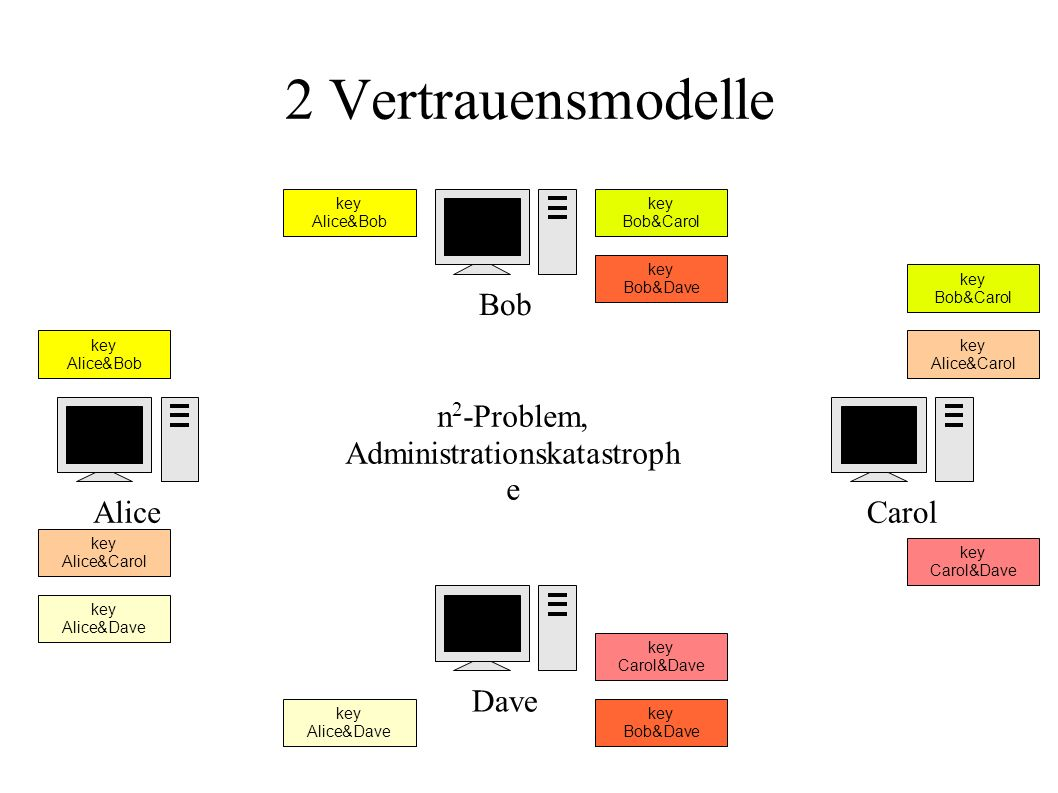 2 Vertrauensmodelle AliceCarol Dave Bob key Alice&Bob key Alice&Carol key Alice&Dave key Bob&Carol key Bob&Dave key Carol&Dave n 2 -Problem, Administrationskatastroph e