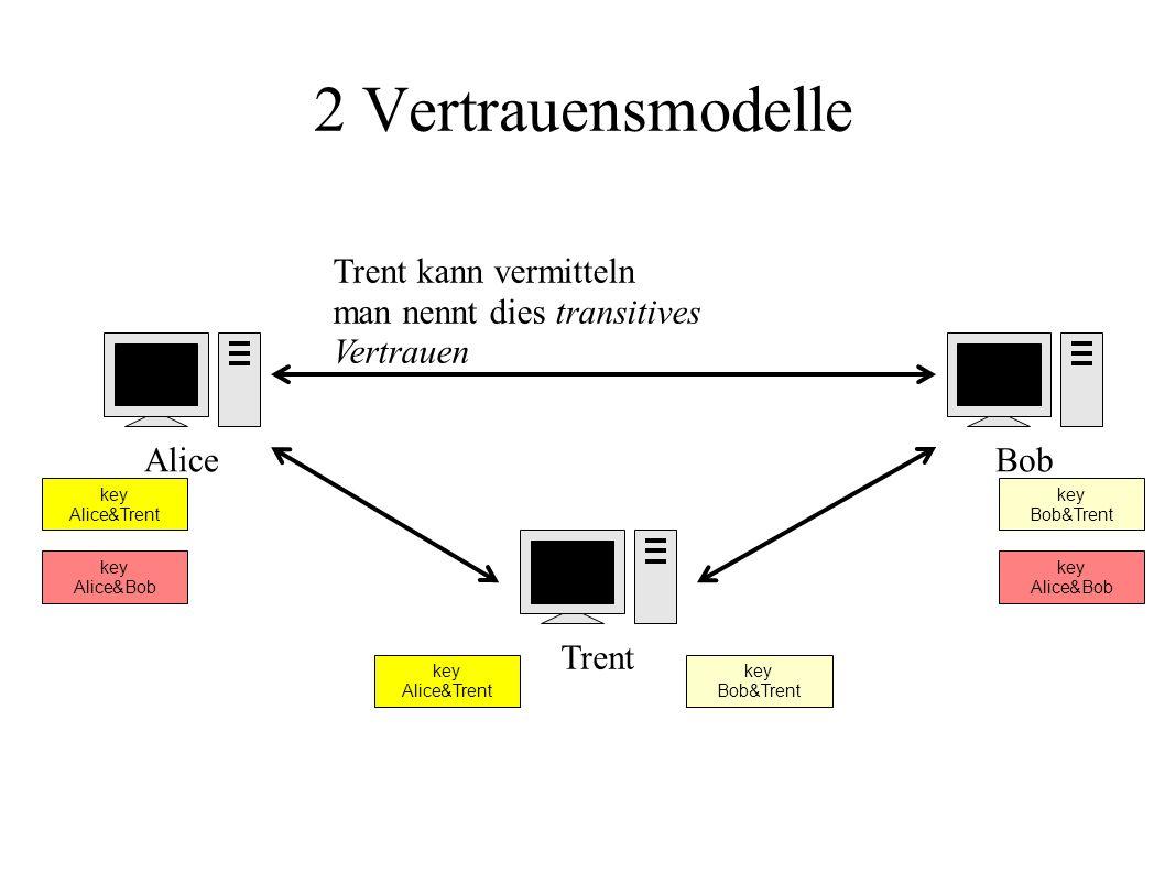 2 Vertrauensmodelle AliceBobTrent key Alice&Trent key Bob&Trent Trent kann vermitteln man nennt dies transitives Vertrauen key Alice&Bob
