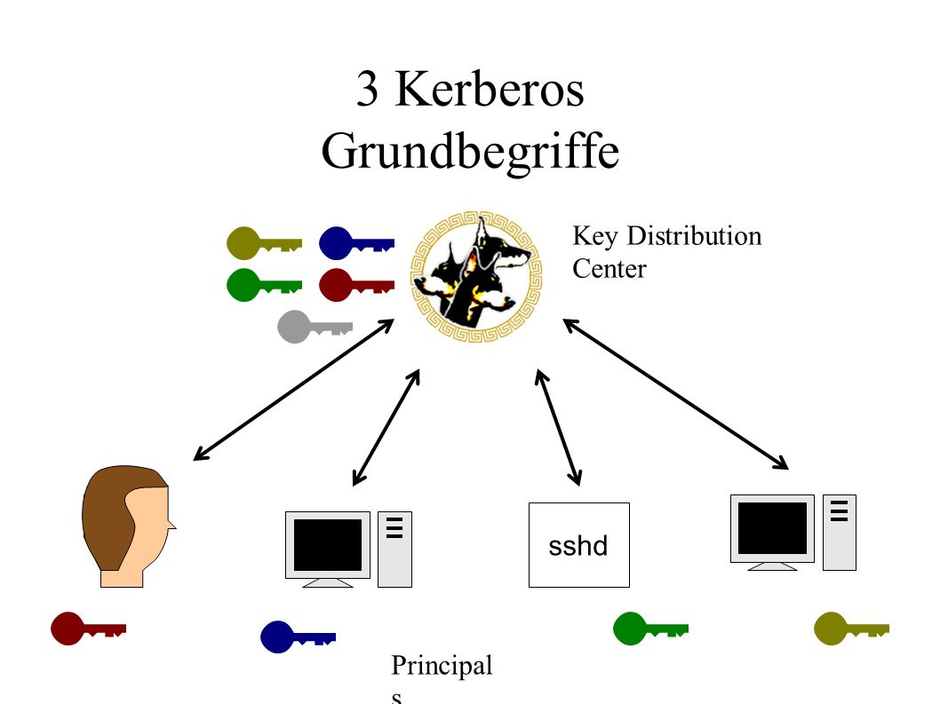 3 Kerberos Grundbegriffe sshd Key Distribution Center Principal s
