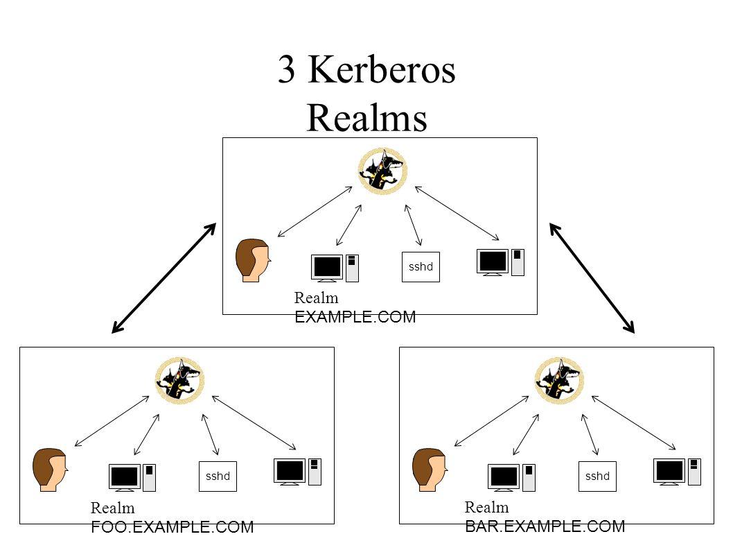 3 Kerberos Realms sshd Realm EXAMPLE.COM Realm FOO.EXAMPLE.COM Realm BAR.EXAMPLE.COM