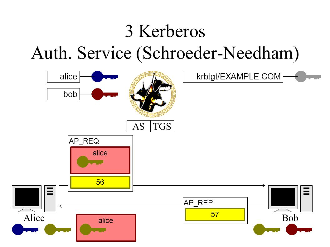 3 Kerberos Auth. Service (Schroeder-Needham) alicekrbtgt/EXAMPLE.COM AliceBob ASTGS bob alice AP_REQ 56 alice AP_REP 57
