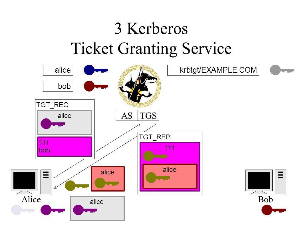 3 Kerberos Ticket Granting Service alicekrbtgt/EXAMPLE.COM AliceBob ASTGS bob alice TGT_REQ alice 111 bob TGT_REP 111 alice