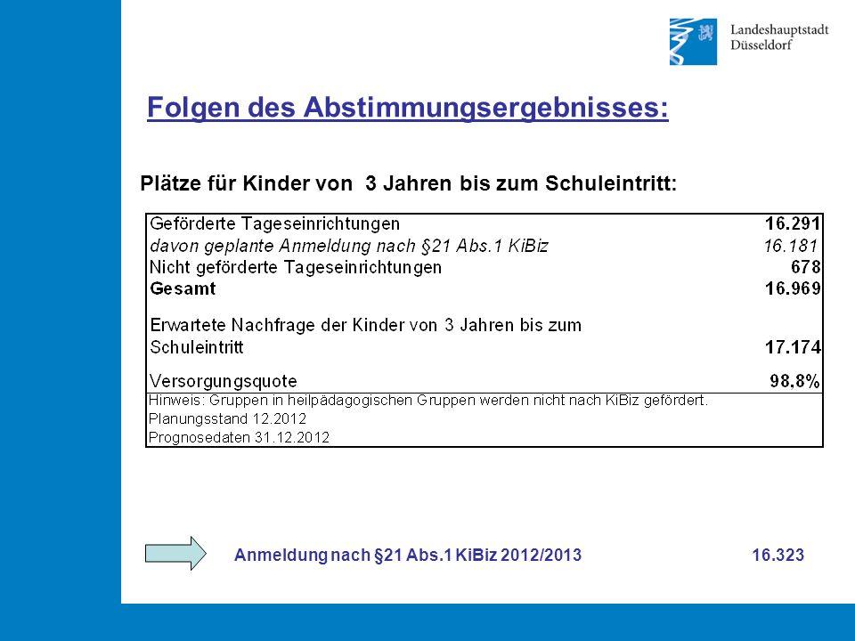Folgen des Abstimmungsergebnisses: Plätze für Kinder von 3 Jahren bis zum Schuleintritt: Anmeldung nach §21 Abs.1 KiBiz 2012/2013 16.323