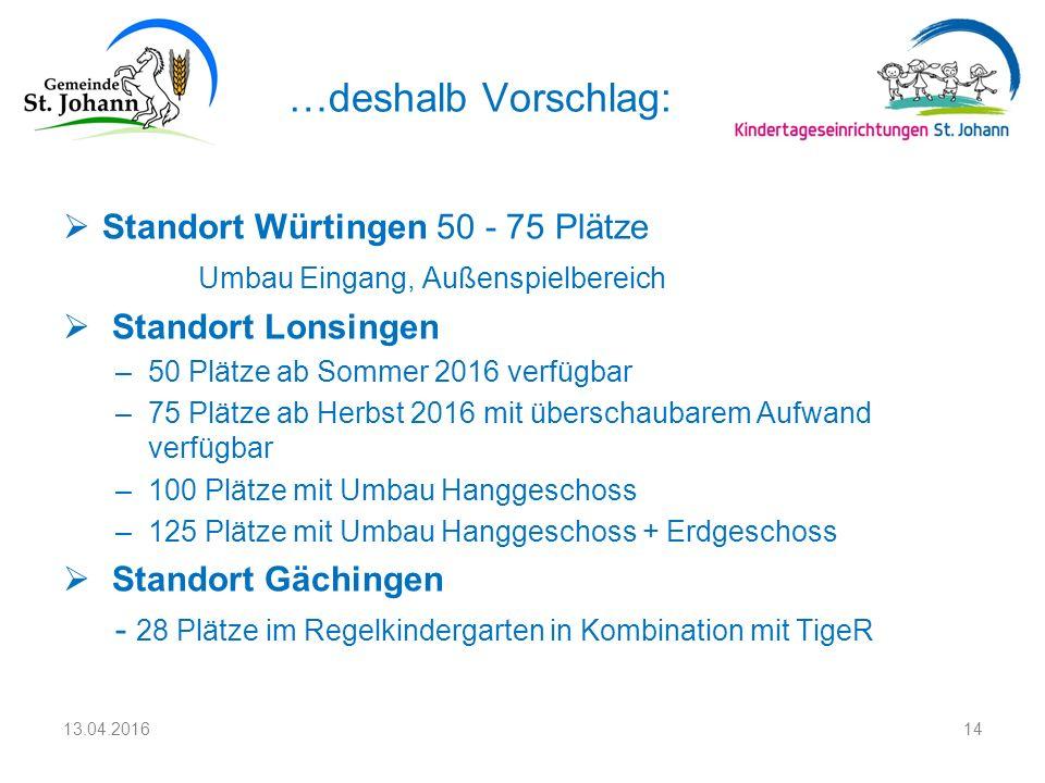 …deshalb Vorschlag:  Standort Würtingen 50 - 75 Plätze Umbau Eingang, Außenspielbereich  Standort Lonsingen –50 Plätze ab Sommer 2016 verfügbar –75