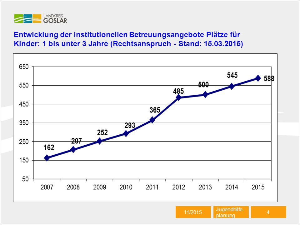 21.09.20165 Autor 11/20155 Jugendhilfe- planung Betreuungsangebot für Kinder von 1 bis unter 3 Jahre (Rechtsanspruch) im Landkreis Goslar (gesamt – Stand 15.03.2015) + 2,41% 61 % Versor- gungsquote