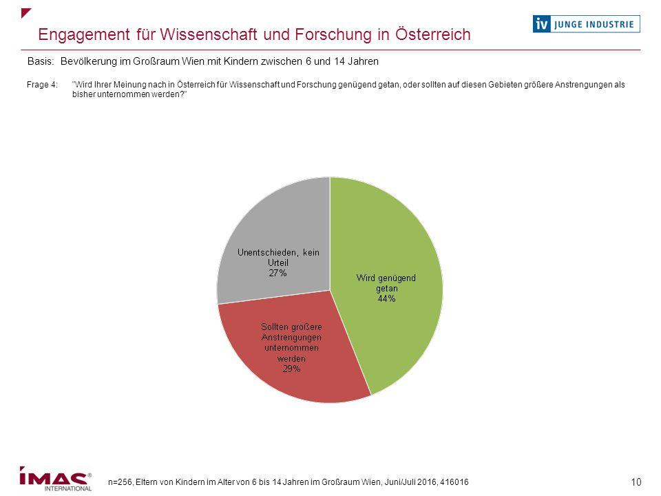 n=256, Eltern von Kindern im Alter von 6 bis 14 Jahren im Großraum Wien, Juni/Juli 2016, 416016 10 Engagement für Wissenschaft und Forschung in Österr