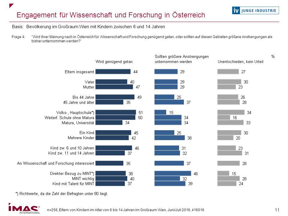 n=256, Eltern von Kindern im Alter von 6 bis 14 Jahren im Großraum Wien, Juni/Juli 2016, 416016 11 Engagement für Wissenschaft und Forschung in Österr