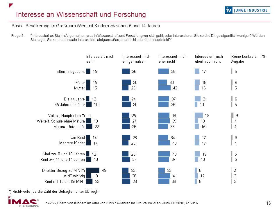 n=256, Eltern von Kindern im Alter von 6 bis 14 Jahren im Großraum Wien, Juni/Juli 2016, 416016 16 Interesse an Wissenschaft und Forschung Frage 5: