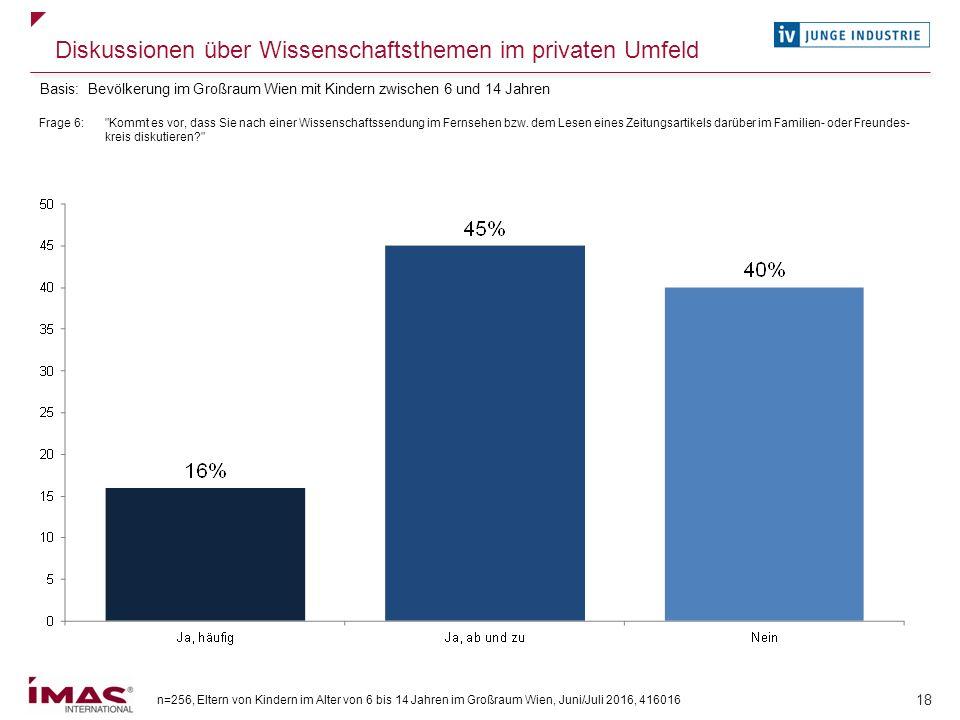 n=256, Eltern von Kindern im Alter von 6 bis 14 Jahren im Großraum Wien, Juni/Juli 2016, 416016 18 Diskussionen über Wissenschaftsthemen im privaten U