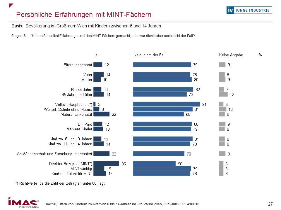 n=256, Eltern von Kindern im Alter von 6 bis 14 Jahren im Großraum Wien, Juni/Juli 2016, 416016 27 Persönliche Erfahrungen mit MINT-Fächern Frage 16: