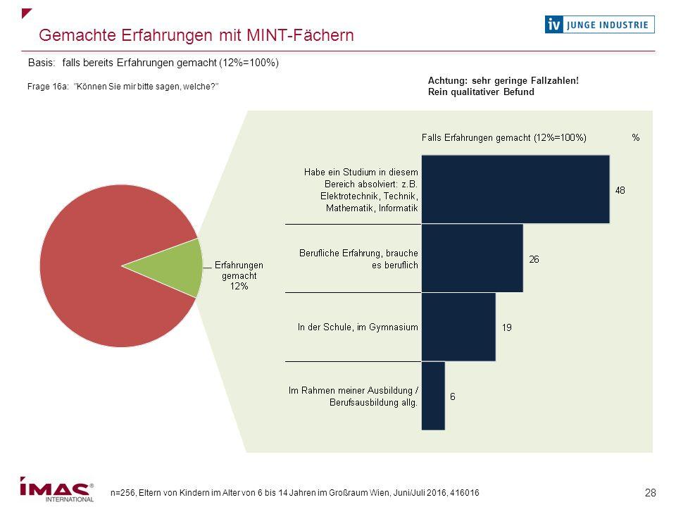 n=256, Eltern von Kindern im Alter von 6 bis 14 Jahren im Großraum Wien, Juni/Juli 2016, 416016 28 Gemachte Erfahrungen mit MINT-Fächern Frage 16a: