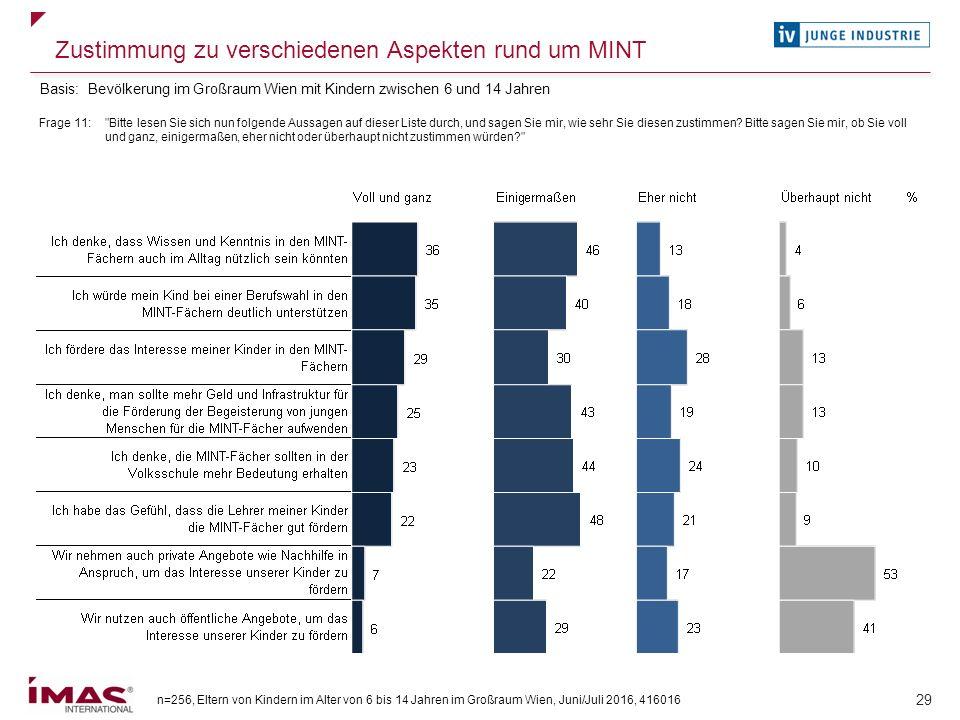 n=256, Eltern von Kindern im Alter von 6 bis 14 Jahren im Großraum Wien, Juni/Juli 2016, 416016 29 Zustimmung zu verschiedenen Aspekten rund um MINT F