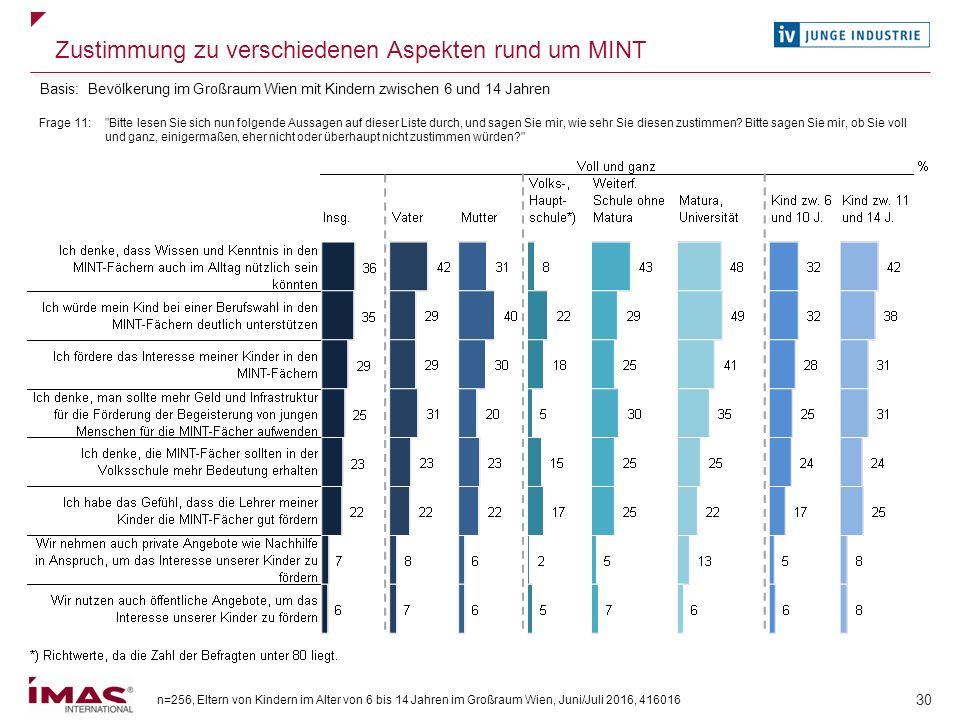 n=256, Eltern von Kindern im Alter von 6 bis 14 Jahren im Großraum Wien, Juni/Juli 2016, 416016 30 Zustimmung zu verschiedenen Aspekten rund um MINT F