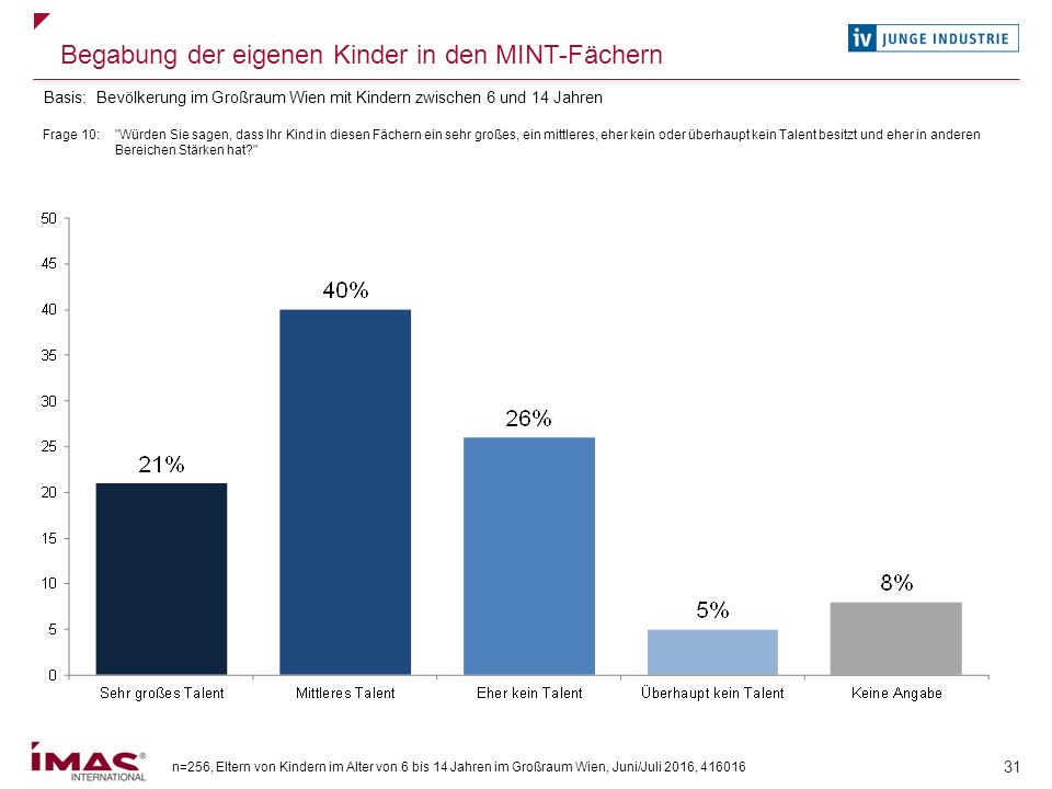 n=256, Eltern von Kindern im Alter von 6 bis 14 Jahren im Großraum Wien, Juni/Juli 2016, 416016 31 Begabung der eigenen Kinder in den MINT-Fächern Fra