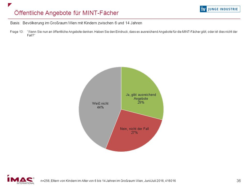 n=256, Eltern von Kindern im Alter von 6 bis 14 Jahren im Großraum Wien, Juni/Juli 2016, 416016 36 Öffentliche Angebote für MINT-Fächer Frage 13: