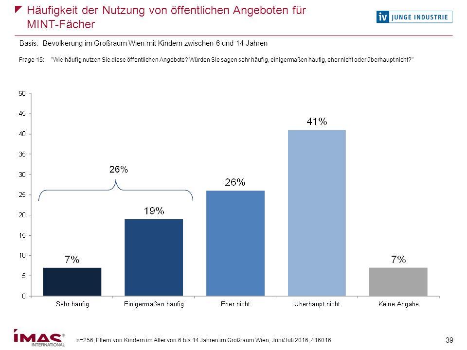 n=256, Eltern von Kindern im Alter von 6 bis 14 Jahren im Großraum Wien, Juni/Juli 2016, 416016 39 Häufigkeit der Nutzung von öffentlichen Angeboten f