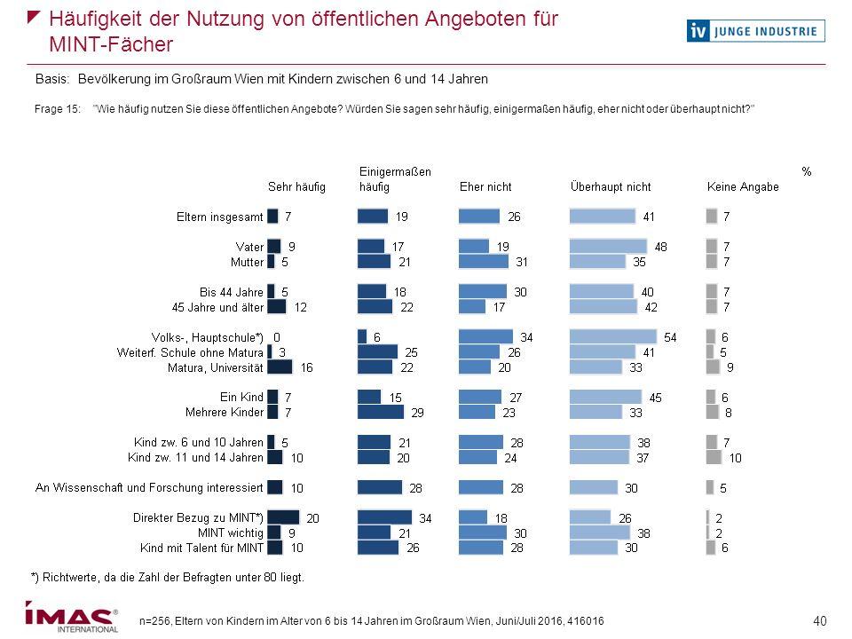 n=256, Eltern von Kindern im Alter von 6 bis 14 Jahren im Großraum Wien, Juni/Juli 2016, 416016 40 Häufigkeit der Nutzung von öffentlichen Angeboten f
