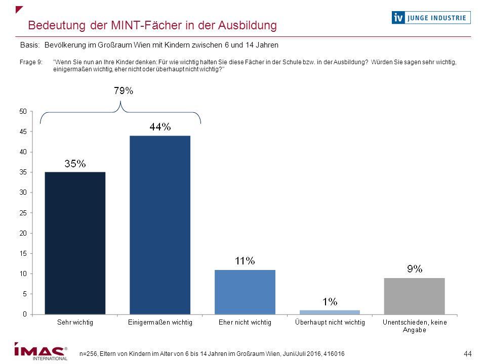 n=256, Eltern von Kindern im Alter von 6 bis 14 Jahren im Großraum Wien, Juni/Juli 2016, 416016 44 Bedeutung der MINT-Fächer in der Ausbildung Frage 9
