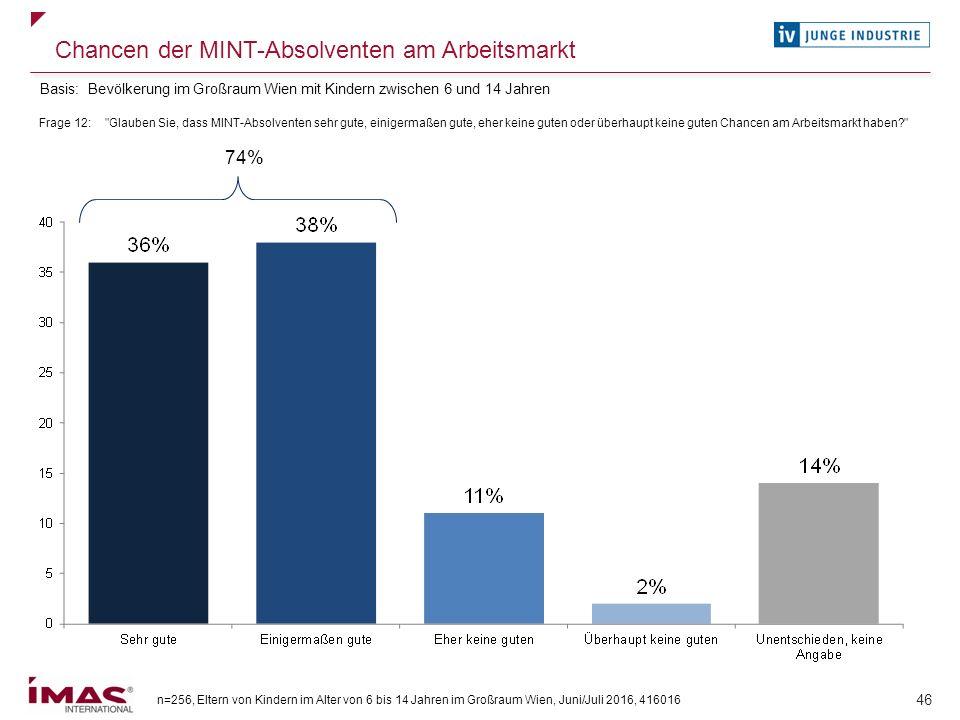 n=256, Eltern von Kindern im Alter von 6 bis 14 Jahren im Großraum Wien, Juni/Juli 2016, 416016 46 Chancen der MINT-Absolventen am Arbeitsmarkt Frage
