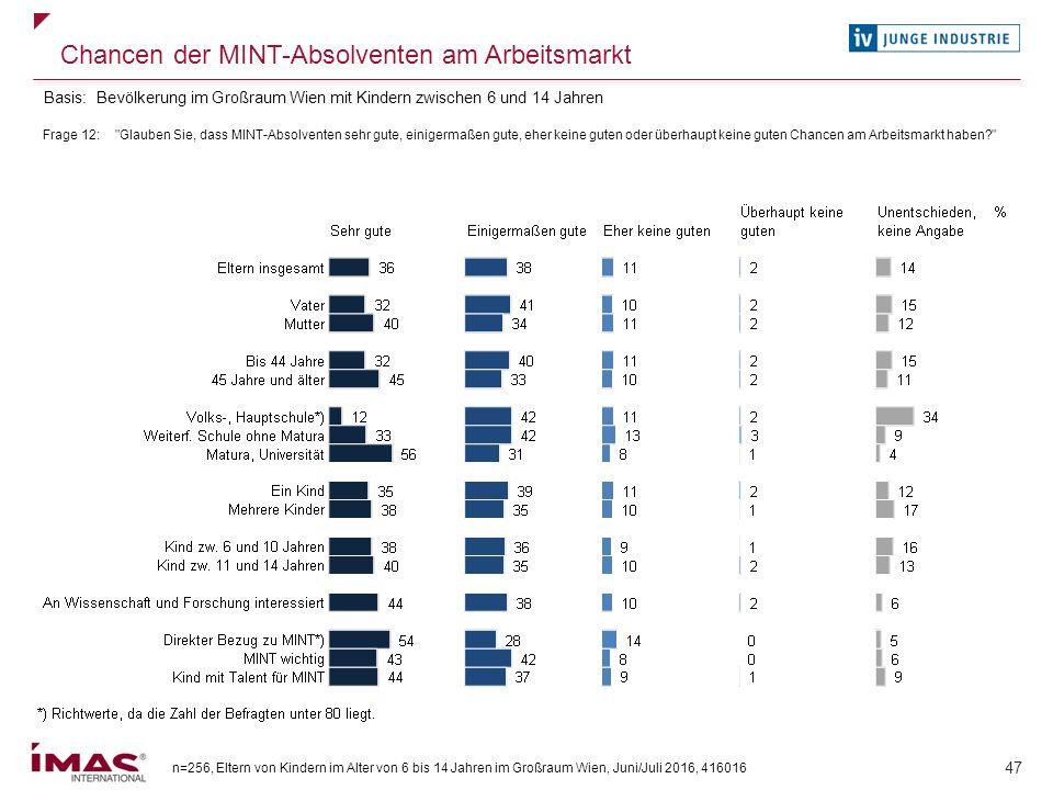 n=256, Eltern von Kindern im Alter von 6 bis 14 Jahren im Großraum Wien, Juni/Juli 2016, 416016 47 Chancen der MINT-Absolventen am Arbeitsmarkt Frage