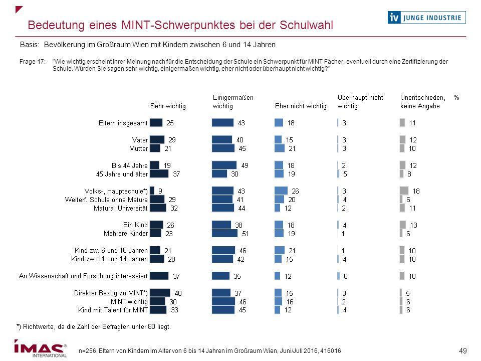 n=256, Eltern von Kindern im Alter von 6 bis 14 Jahren im Großraum Wien, Juni/Juli 2016, 416016 49 Bedeutung eines MINT-Schwerpunktes bei der Schulwah