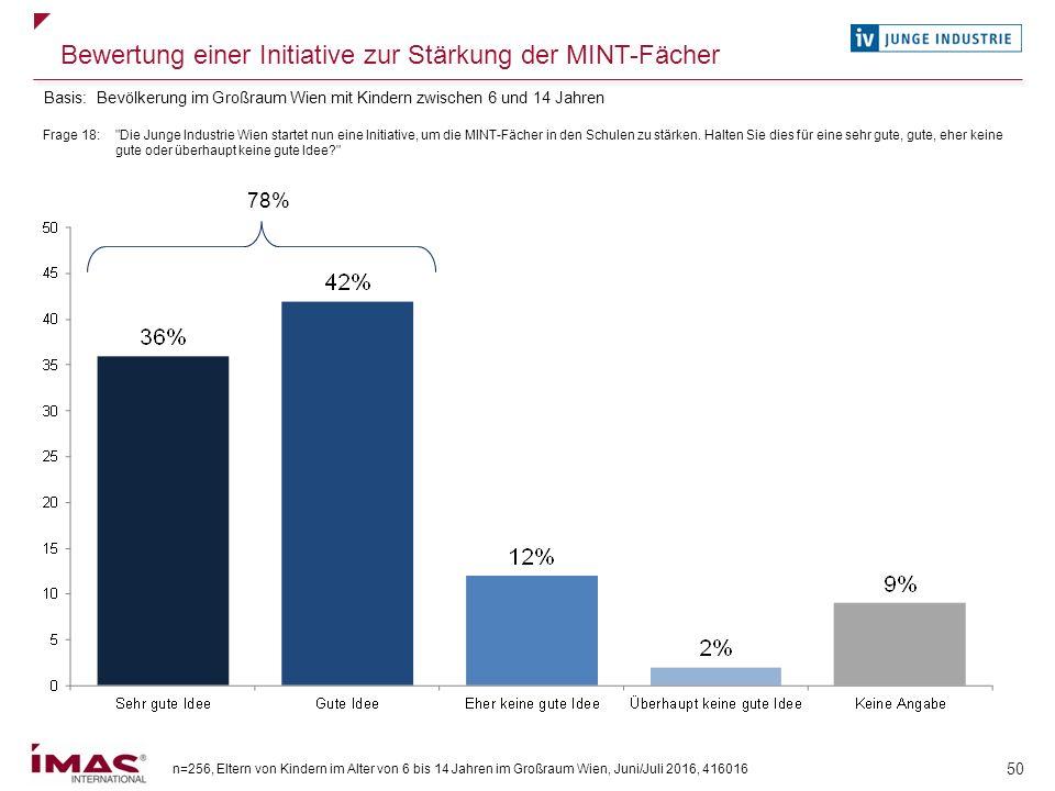 n=256, Eltern von Kindern im Alter von 6 bis 14 Jahren im Großraum Wien, Juni/Juli 2016, 416016 50 Bewertung einer Initiative zur Stärkung der MINT-Fä
