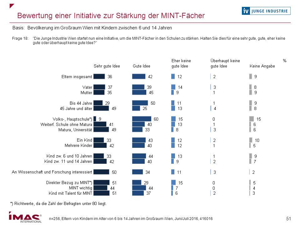 n=256, Eltern von Kindern im Alter von 6 bis 14 Jahren im Großraum Wien, Juni/Juli 2016, 416016 51 Bewertung einer Initiative zur Stärkung der MINT-Fä