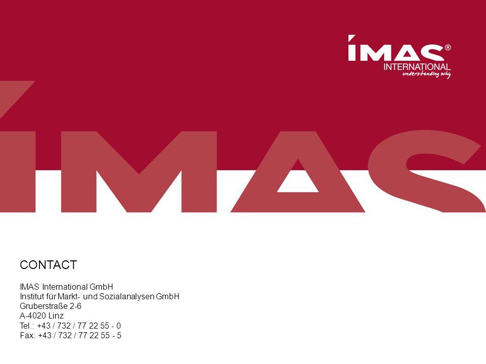 n=256, Eltern von Kindern im Alter von 6 bis 14 Jahren im Großraum Wien, Juni/Juli 2016, 416016 CONTACT IMAS International GmbH Institut für Markt- un