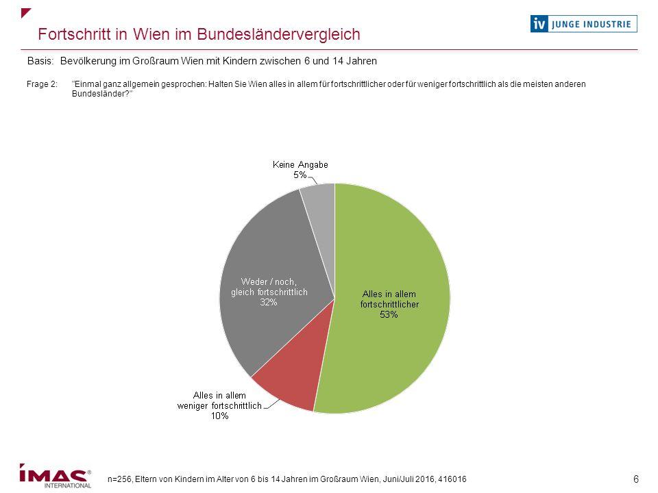n=256, Eltern von Kindern im Alter von 6 bis 14 Jahren im Großraum Wien, Juni/Juli 2016, 416016 6 Fortschritt in Wien im Bundesländervergleich Frage 2