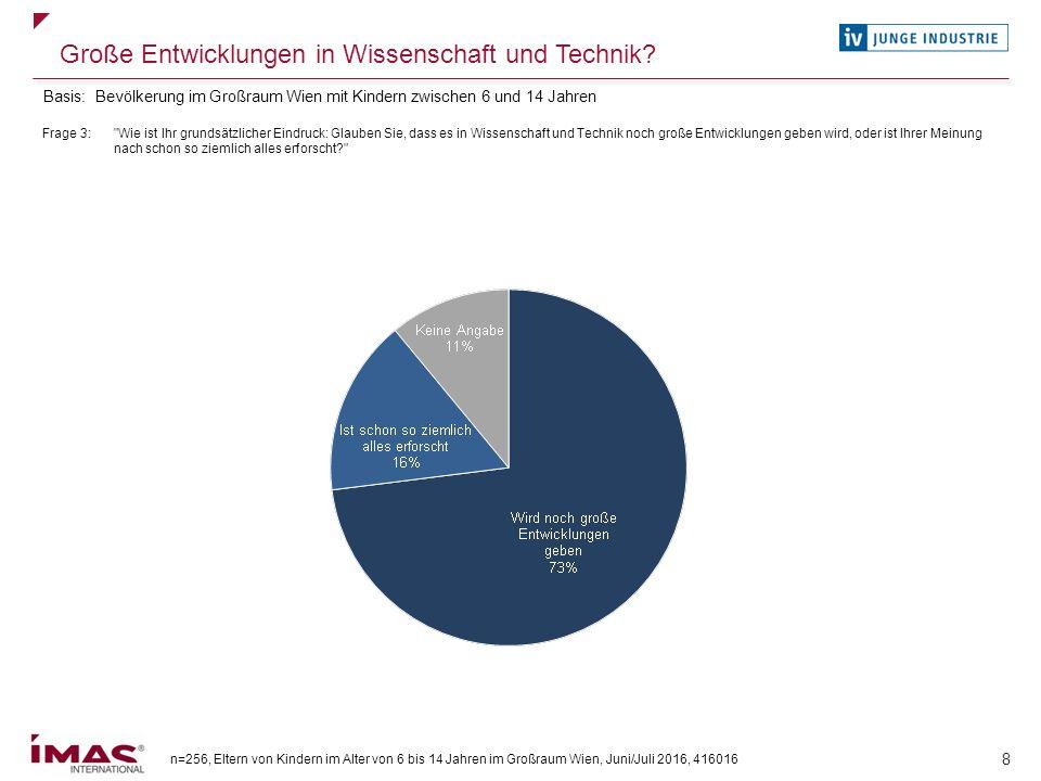 n=256, Eltern von Kindern im Alter von 6 bis 14 Jahren im Großraum Wien, Juni/Juli 2016, 416016 39 Häufigkeit der Nutzung von öffentlichen Angeboten für MINT-Fächer Frage 15: Wie häufig nutzen Sie diese öffentlichen Angebote.