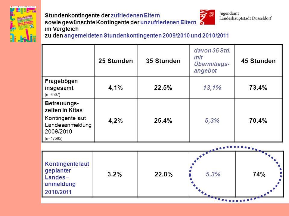 Kontingente laut geplanter Landes – anmeldung 2010/2011 3.2%22,8%5,3%74% Stundenkontingente der zufriedenen Eltern sowie gewünschte Kontingente der un