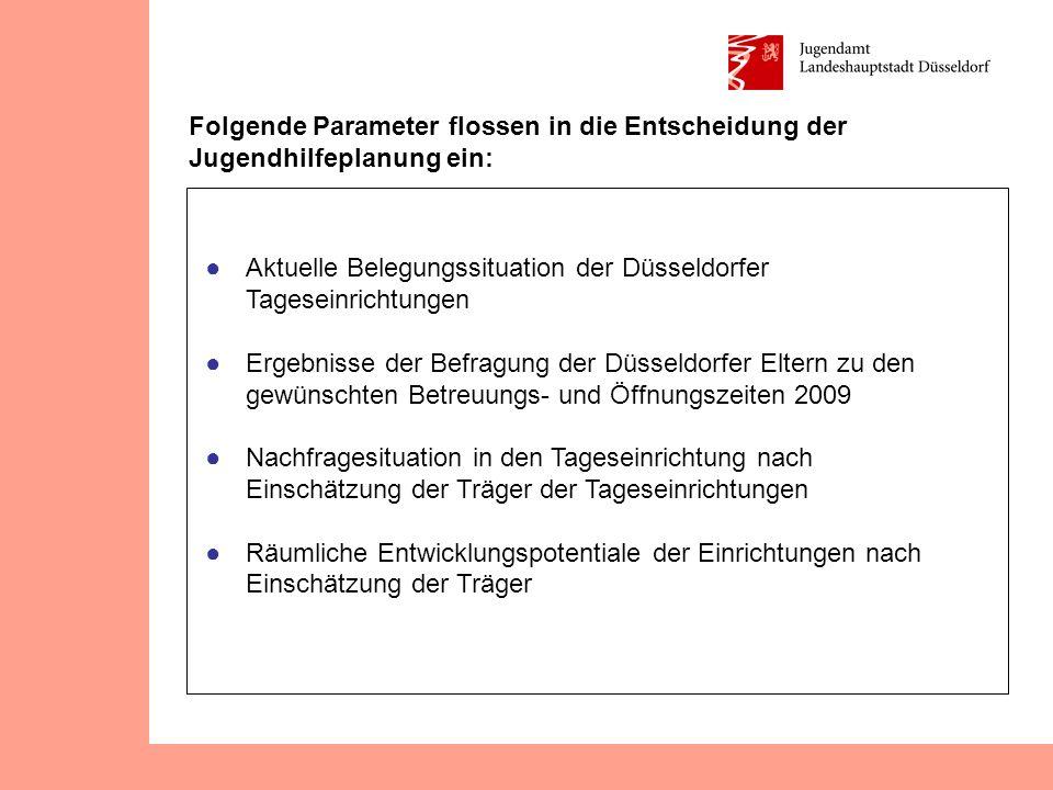 Folgende Parameter flossen in die Entscheidung der Jugendhilfeplanung ein: ● Aktuelle Belegungssituation der Düsseldorfer Tageseinrichtungen ● Ergebni