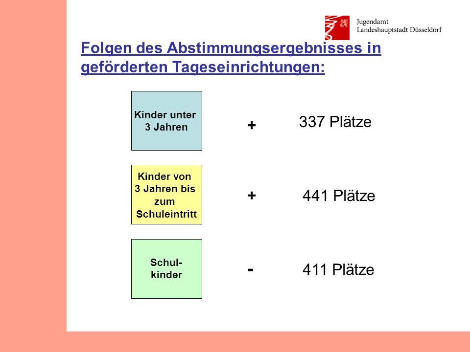 Kinder unter 3 Jahren Kinder von 3 Jahren bis zum Schuleintritt Schul- kinder + 337 Plätze 411 Plätze 441 Plätze+ - Folgen des Abstimmungsergebnisses