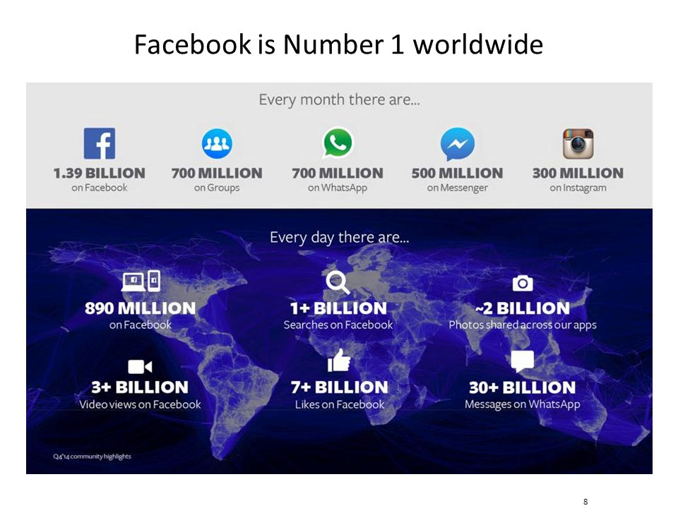 Facebook is Number 1 worldwide 8