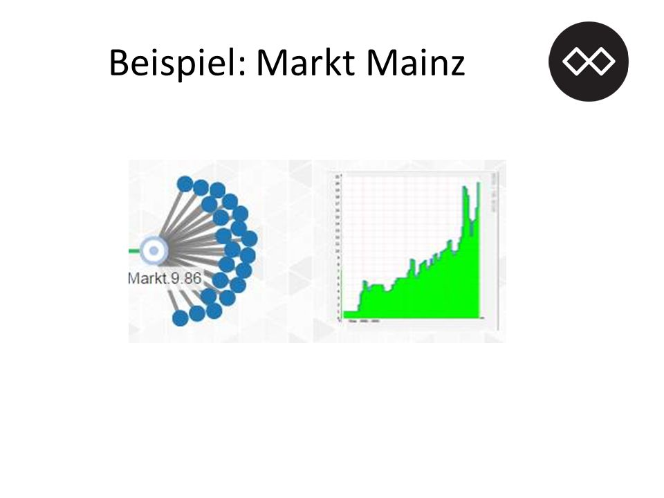 Beispiel: Markt Mainz