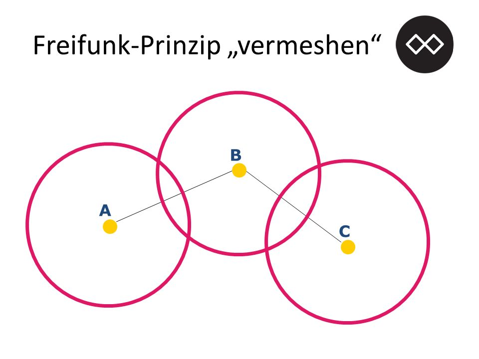 "Freifunk-Prinzip ""vermeshen A B C"