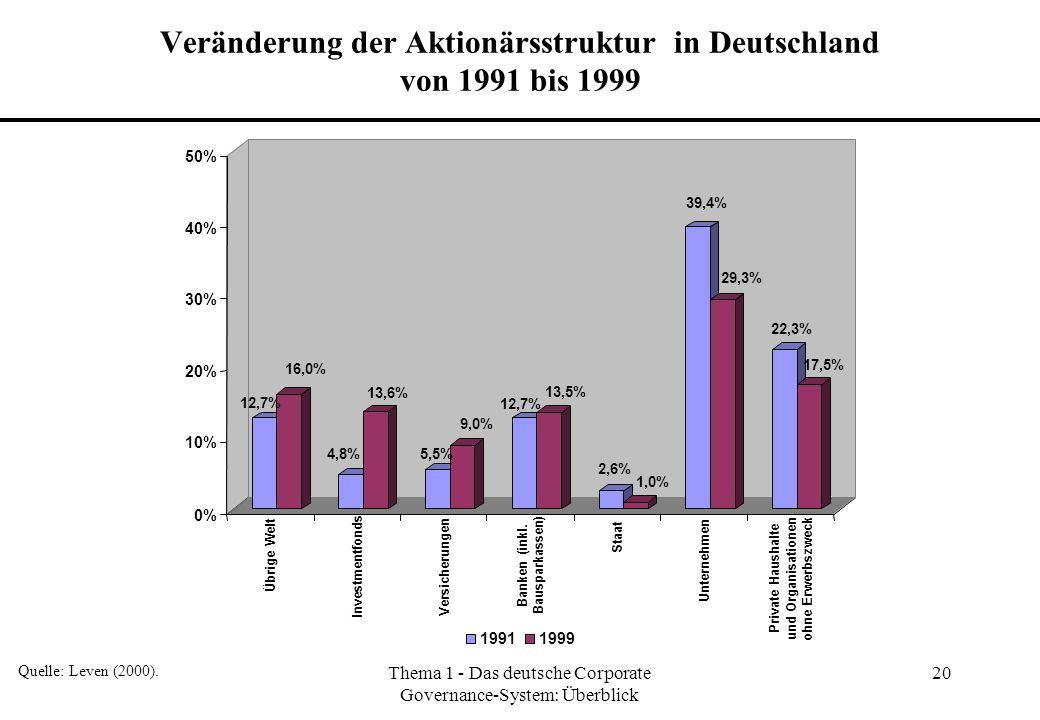 Thema 1 - Das deutsche Corporate Governance-System: Überblick 20 Veränderung der Aktionärsstruktur in Deutschland von 1991 bis 1999 Quelle: Leven (200