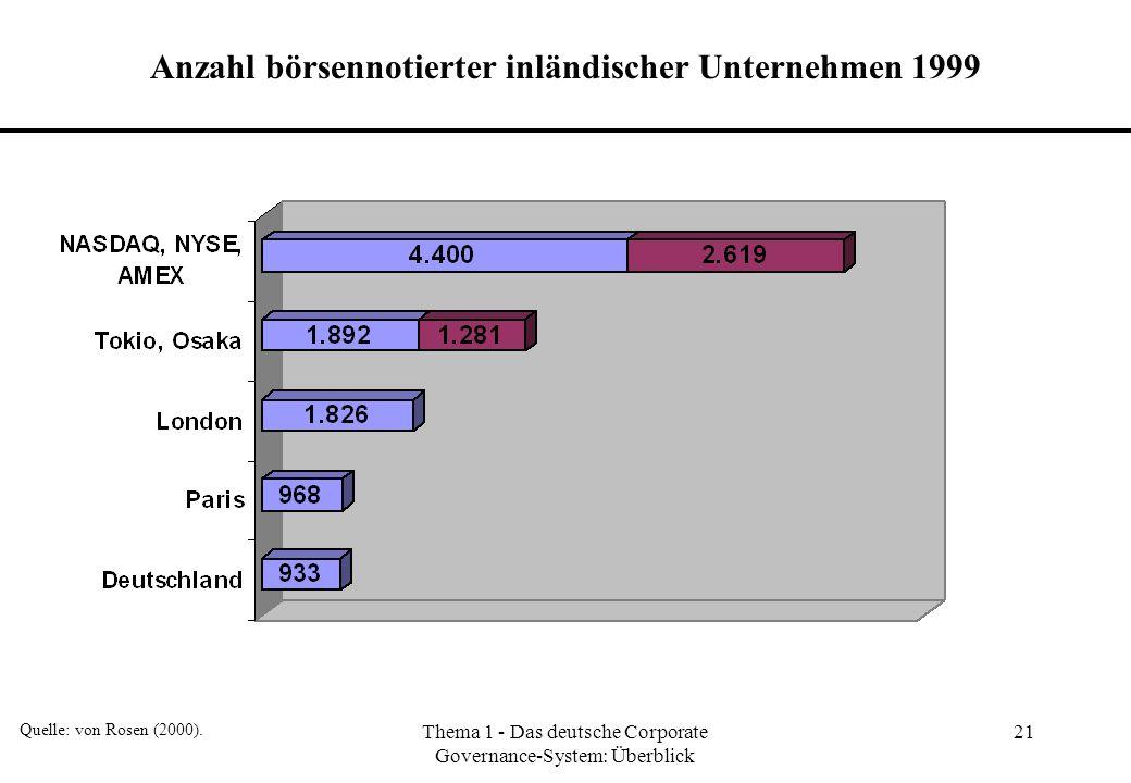 Thema 1 - Das deutsche Corporate Governance-System: Überblick 21 Anzahl börsennotierter inländischer Unternehmen 1999 Quelle: von Rosen (2000).