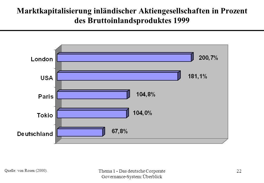 Thema 1 - Das deutsche Corporate Governance-System: Überblick 22 Marktkapitalisierung inländischer Aktiengesellschaften in Prozent des Bruttoinlandspr