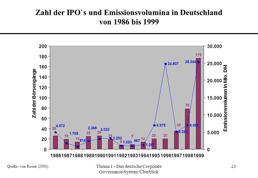 Thema 1 - Das deutsche Corporate Governance-System: Überblick 23 Zahl der IPO`s und Emissionsvolumina in Deutschland von 1986 bis 1999 Quelle: von Ros