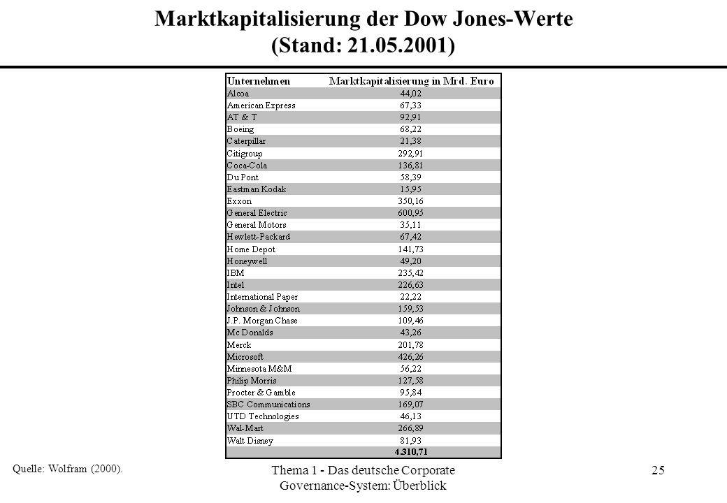 Thema 1 - Das deutsche Corporate Governance-System: Überblick 25 Marktkapitalisierung der Dow Jones-Werte (Stand: 21.05.2001) Quelle: Wolfram (2000).