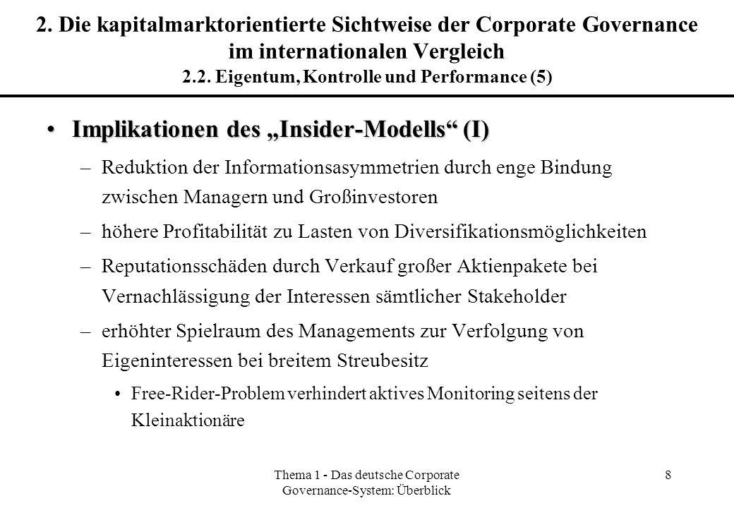 Thema 1 - Das deutsche Corporate Governance-System: Überblick 8 2. Die kapitalmarktorientierte Sichtweise der Corporate Governance im internationalen