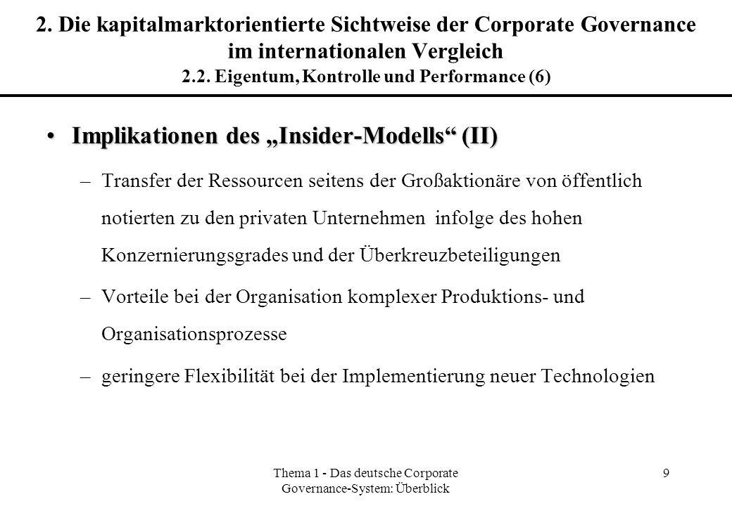 Thema 1 - Das deutsche Corporate Governance-System: Überblick 20 Veränderung der Aktionärsstruktur in Deutschland von 1991 bis 1999 Quelle: Leven (2000).
