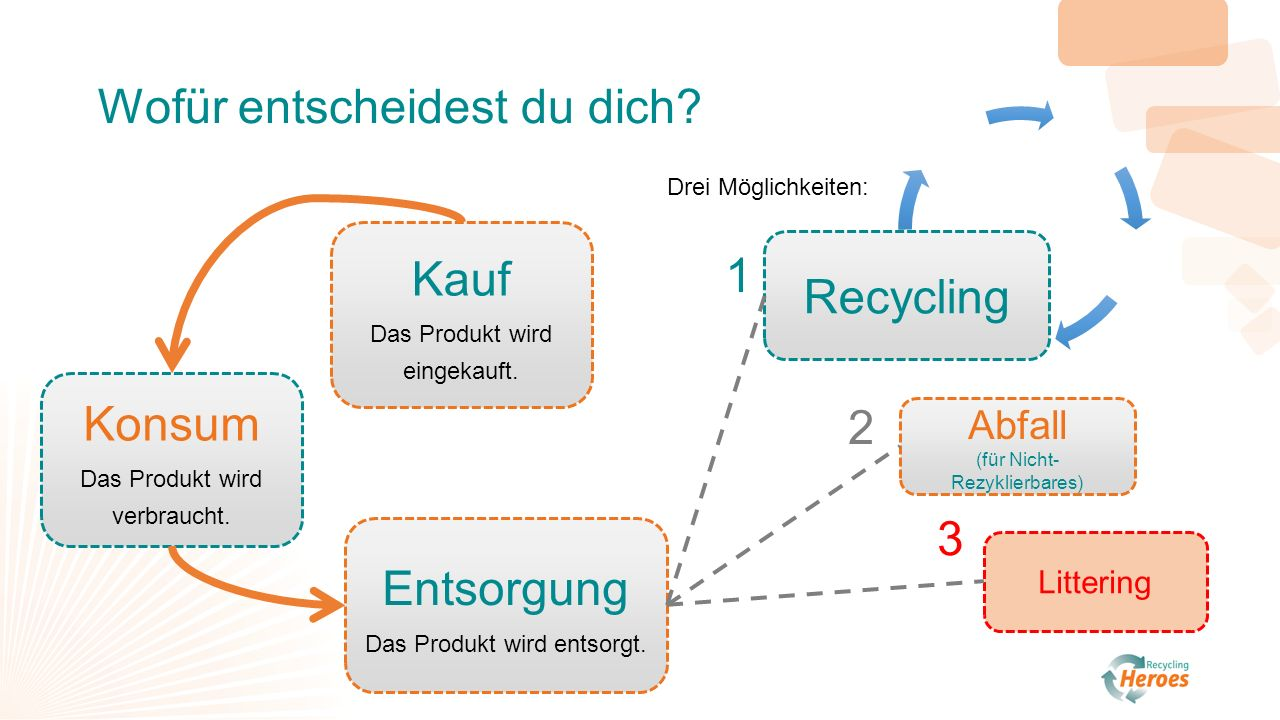 n n N N N Abfall (für Nicht- Rezyklierbares) Littering Recycling 1 2 3 Kauf Das Produkt wird eingekauft.