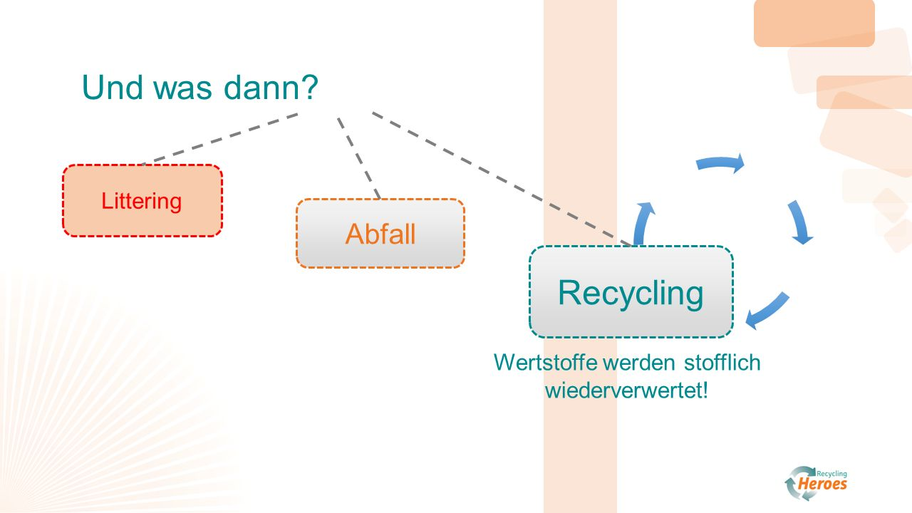 n n N N N Abfall Littering Recycling Und was dann? Wertstoffe werden stofflich wiederverwertet!